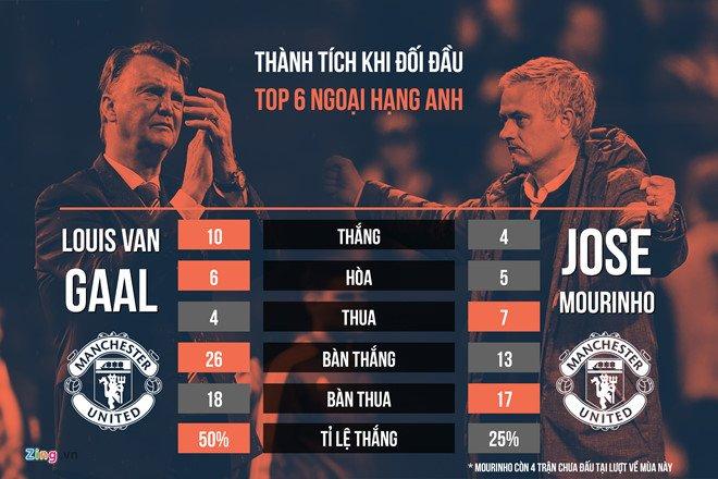 Voi Mourinho, MU co the tim lai chinh minh? hinh anh 4