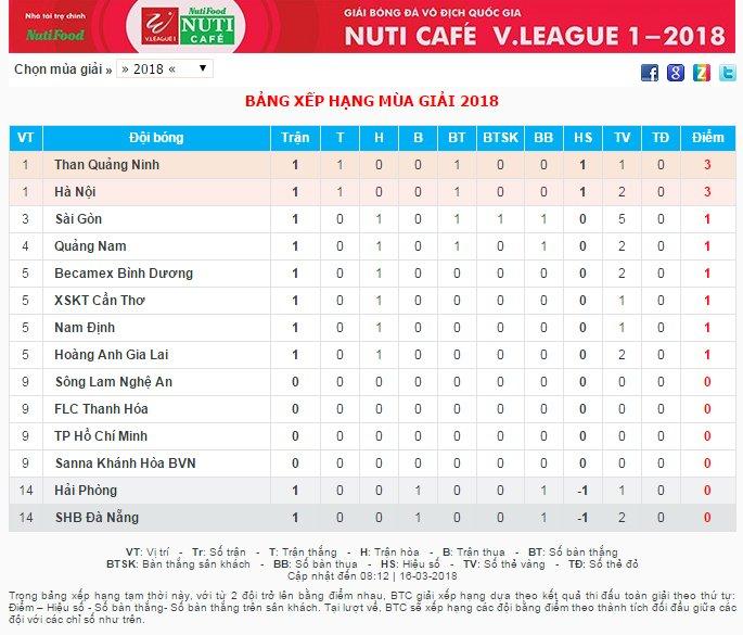 Vong 2 V-League: HAGL dai chien o Lach Tray, Miura xuat tran o Thanh Hoa hinh anh 2