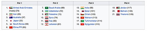 Thang Jordan, Viet Nam co the vao nhom hat giong so 2 Asian Cup 2019 hinh anh 4