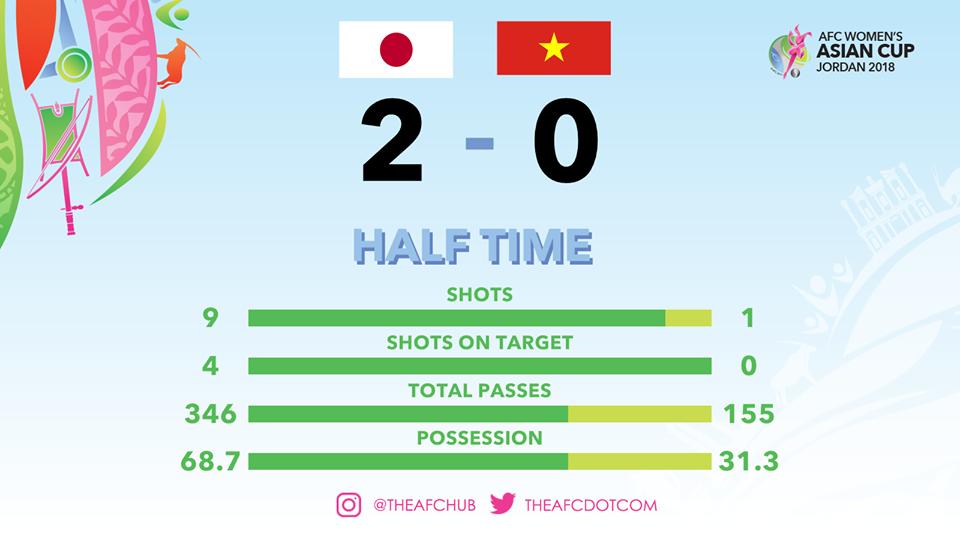 Ket qua bong da nu Viet Nam vs Nhat Ban VCK Asian Cup nu 2018, 20h45 7/4 hinh anh 2