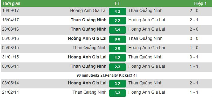 Video truc tiep HAGL vs Than Quang Ninh vong 1 Cup Quoc gia 2018 hinh anh 1