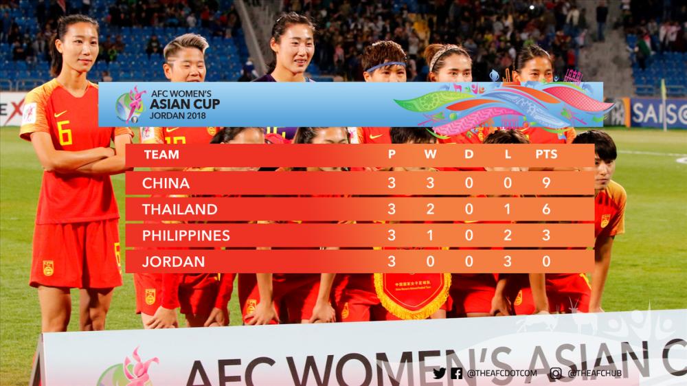 Thang de Philippines, Thai Lan lan thu 2 lien tiep gianh ve du World Cup hinh anh 2
