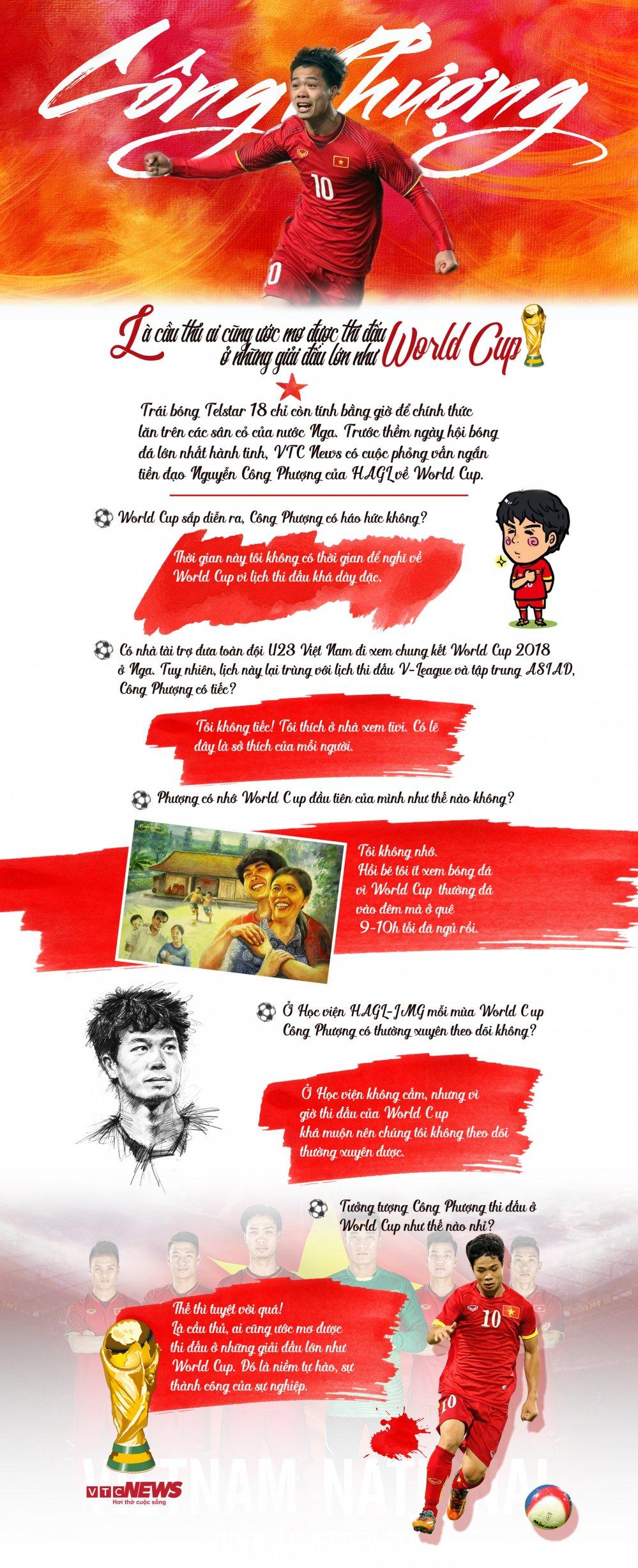 Cong Phuong: Thi dau o World Cup la uoc mo cua moi cau thu hinh anh 1