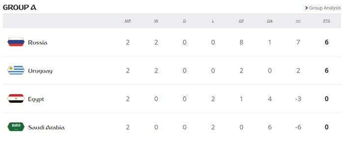 World Cup 2018 truoc loat sinh tu: Argentina, Duc, Brazil, Tay Ban Nha, Bo Dao Nha deu co the bi loai hinh anh 1