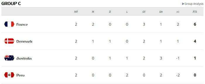 World Cup 2018 truoc loat sinh tu: Argentina, Duc, Brazil, Tay Ban Nha, Bo Dao Nha deu co the bi loai hinh anh 3