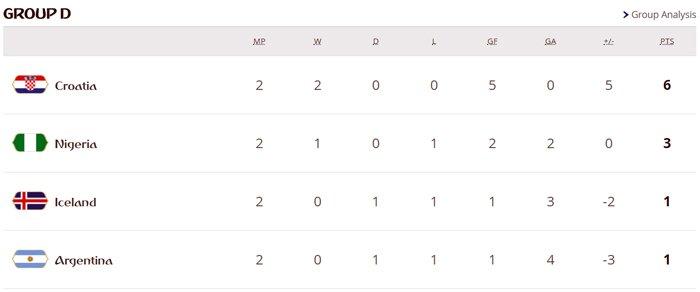 World Cup 2018 truoc loat sinh tu: Argentina, Duc, Brazil, Tay Ban Nha, Bo Dao Nha deu co the bi loai hinh anh 4