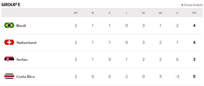 World Cup 2018 truoc loat sinh tu: Argentina, Duc, Brazil, Tay Ban Nha, Bo Dao Nha deu co the bi loai hinh anh 5