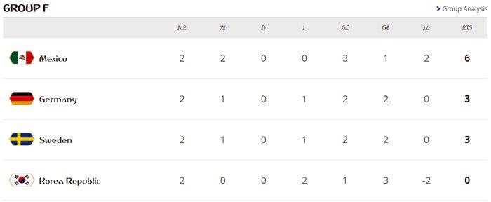 World Cup 2018 truoc loat sinh tu: Argentina, Duc, Brazil, Tay Ban Nha, Bo Dao Nha deu co the bi loai hinh anh 6