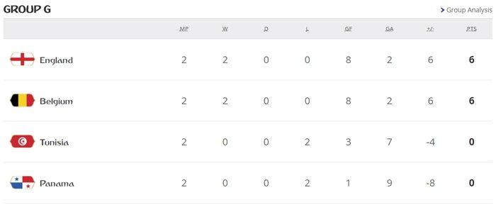 World Cup 2018 truoc loat sinh tu: Argentina, Duc, Brazil, Tay Ban Nha, Bo Dao Nha deu co the bi loai hinh anh 7
