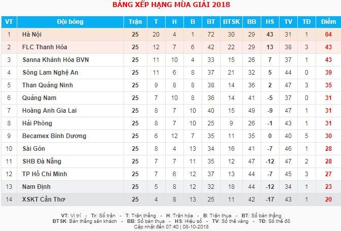 Video truc tiep B.Binh Duong vs HAGL vong 26 V-League 2018 hinh anh 2