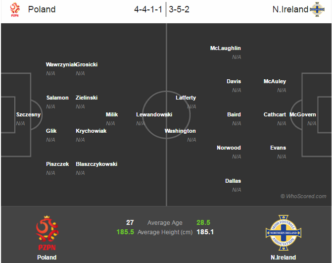 23h 12/6 truc tiep Ba Lan vs Bac Ireland: Cong cun gap thu manh hinh anh 2