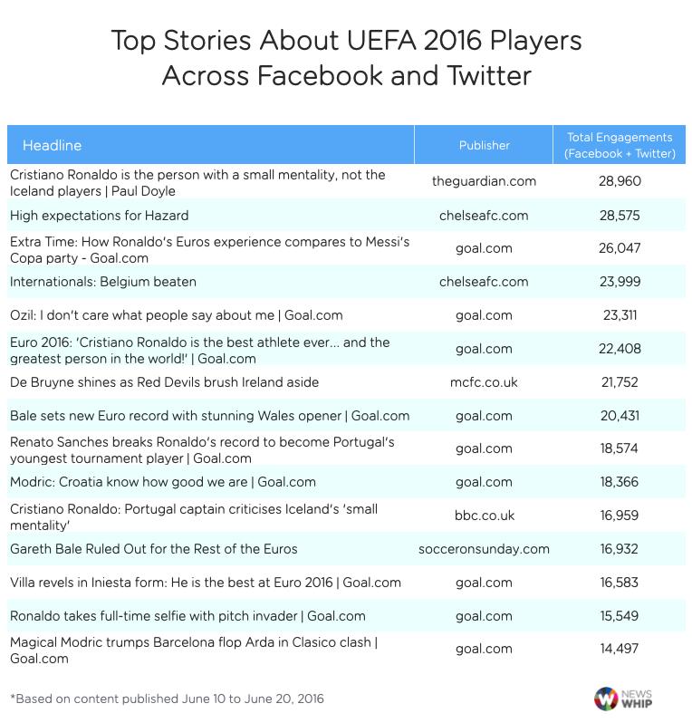 Ronaldo noi tieng nhat Euro 2016 hinh anh 2