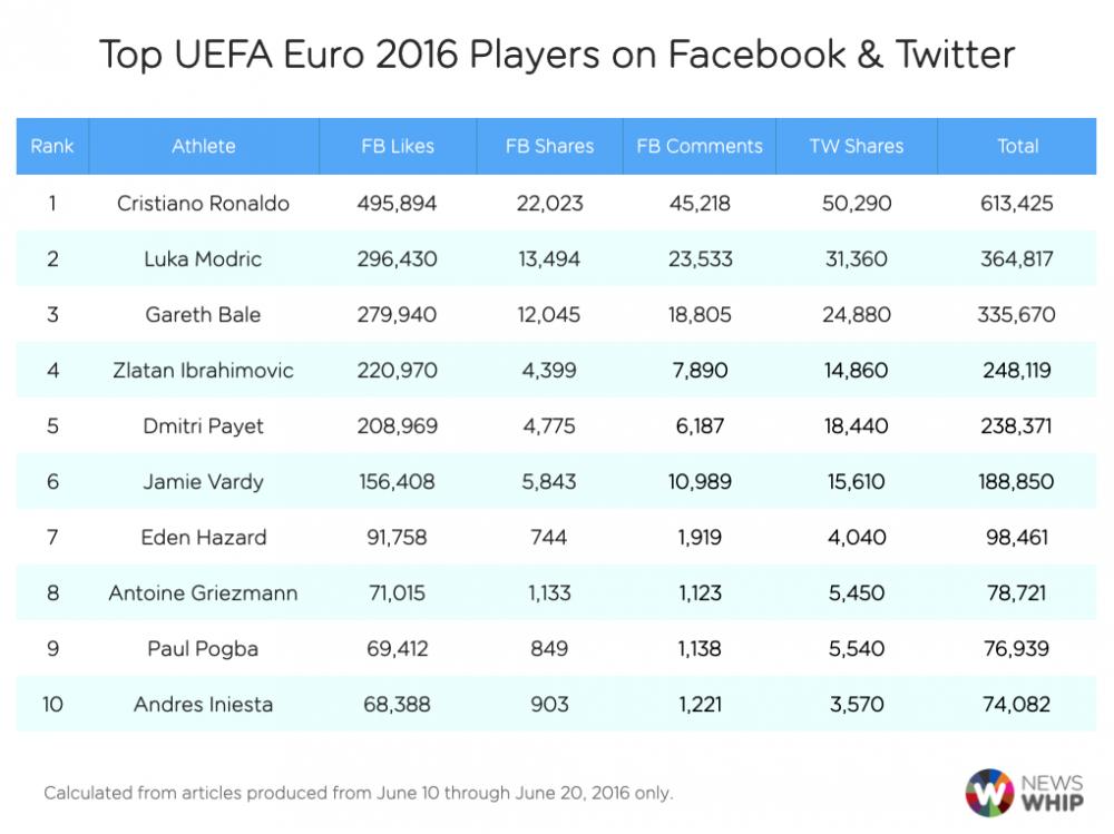 Ronaldo noi tieng nhat Euro 2016 hinh anh 1