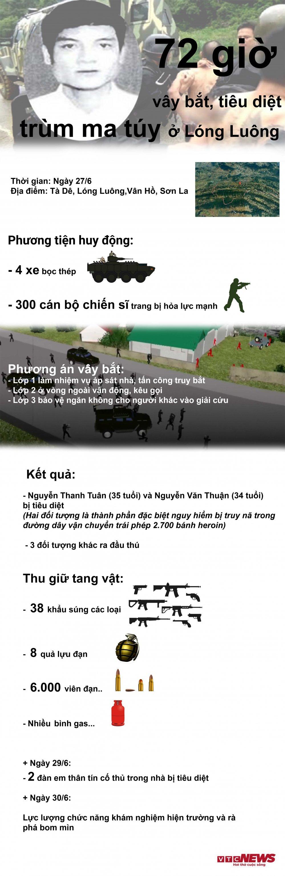 Infographic: 72 gio vay bat nghet tho, tieu diet trum ma tuy tai sao huyet Long Luong hinh anh 1
