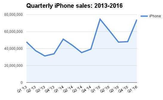 iPhone 7: Canh bac tat tay tu 'ga khong lo' cong nghe hinh anh 1
