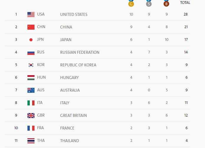 Bang tong sap huy chuong Olympic ngay 5: Hoang Xuan Vinh gianh HCB, Viet Nam len hang 16 hinh anh 4