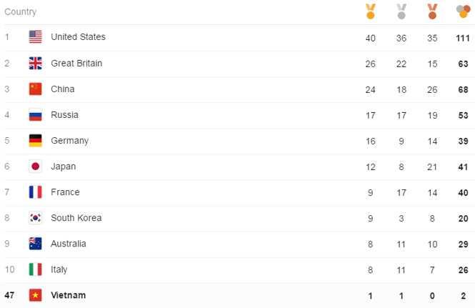 Bang tong sap huy chuong Olympic ngay 15: Brazil gianh HCV bong da, nong cuoc dua Trung Quoc-Anh hinh anh 1