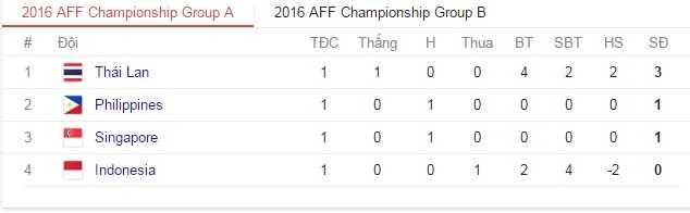 AFF Cup 2016 luot 2: Cho Viet Nam, Thai Lan gianh ve vao ban ket hinh anh 2