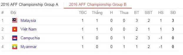 AFF Cup 2016 luot 2: Cho Viet Nam, Thai Lan gianh ve vao ban ket hinh anh 5