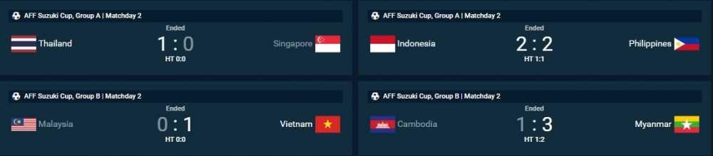 Luot dau thu hai AFF Cup 2016: Viet Nam, Thai Lan vao ban ket hinh anh 1