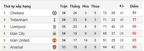 Thang MU, Arsenal van kho long vao top 4 hinh anh 2