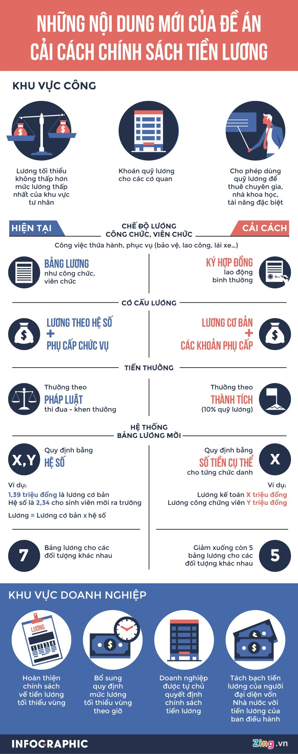 Infographic: De an cai cach tien luong can bo, cong chuc co gi dot pha? hinh anh 1