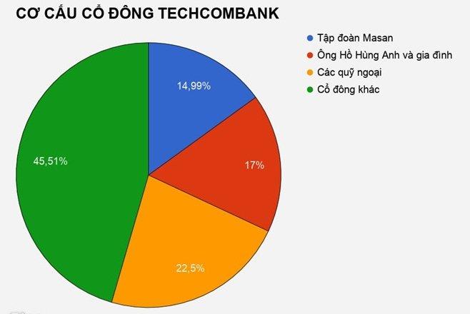 Co phieu giam manh, gia dinh sep Techcombank mat 7.000 ty dong sau 3 ngay hinh anh 3