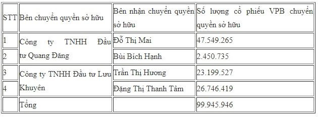 Nam thanh nien 23 tuoi chi hon 1.700 ty dong mua co phieu VPBank hinh anh 2