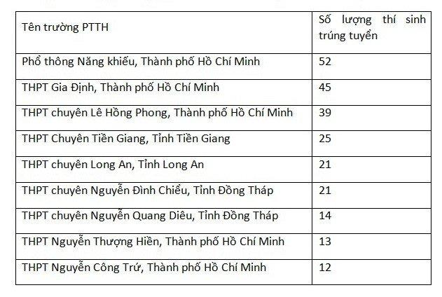 508 thi sinh dau tien do vao truong DH Khoa hoc Tu nhien TP.HCM hinh anh 1