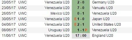 Video xem truc tiep U20 Venezuela vs U20 Anh chung ket giai U20 the gioi hinh anh 6
