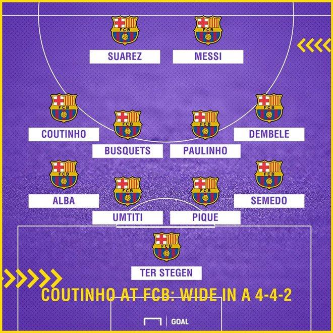 Vì sao Barca quyét tam sỏ hũu Coutinho ngay trong tháng 1? hinh anh 4