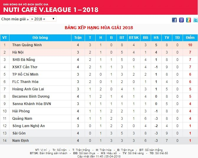 Truc tiep TP.HCM vs SLNA da bu vong 1 V-League 2018 19h ngay 5/4 hinh anh 1