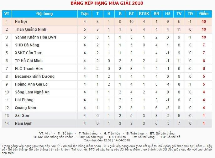 Video truc tiep SHB Da Nang vs Ha Noi vong 5 V-League 2018 hinh anh 1