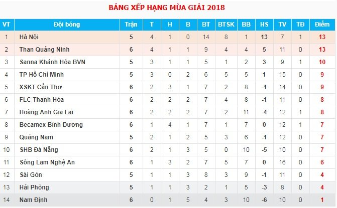 Truc tiep CLB Ha Noi vs Sai Gon vong 6 V-League 2018 hinh anh 1