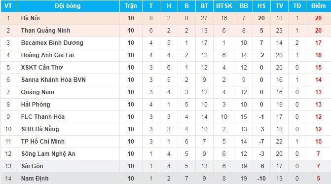 Truc tiep SHB Da Nang vs SLNA vong 11 V-League 2018 hinh anh 1