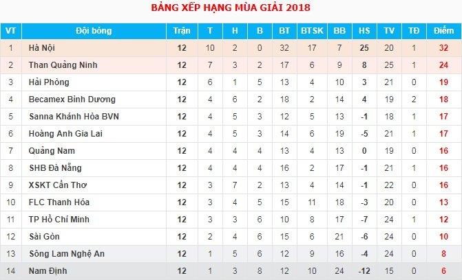 Video truc tiep FLC Thanh Hoa vs SHB Da Nang vong 13 V-League hinh anh 1