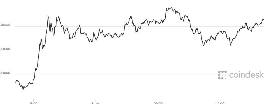 Gia Bitcoin hom nay 4/1: Tang manh, vot nguong 15.000 USD hinh anh 1