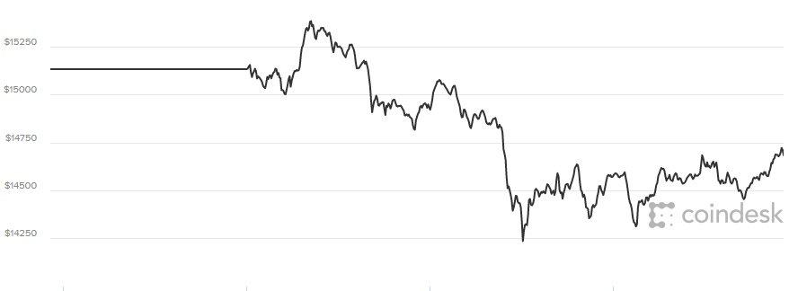 Gia Bitcoin hom nay 5/1: Tang chong mat, giam cuc soc hinh anh 1