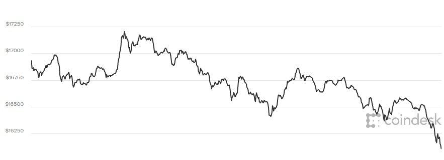 Gia Bitcoin hom nay 8/1/2018: Sau 'dinh' la vuc tham hinh anh 1