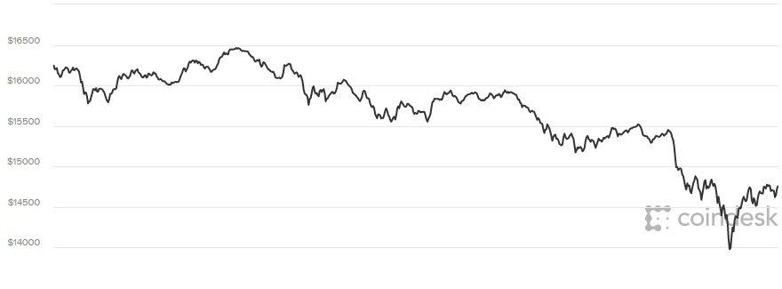 Gia Bitcoin hom nay 9/1/2018: Giam the tham, nha dau tu hoang loan hinh anh 1