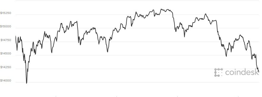 Gia Bitcoin hom nay 10/1 bao nhieu: Trong mot dem 'bay' 20 ty USD hinh anh 1