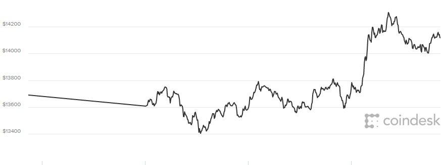 Gia Bitcoin hom nay 16/1/2018: Tiep tuc suy yeu, kho hoi phuc hinh anh 1