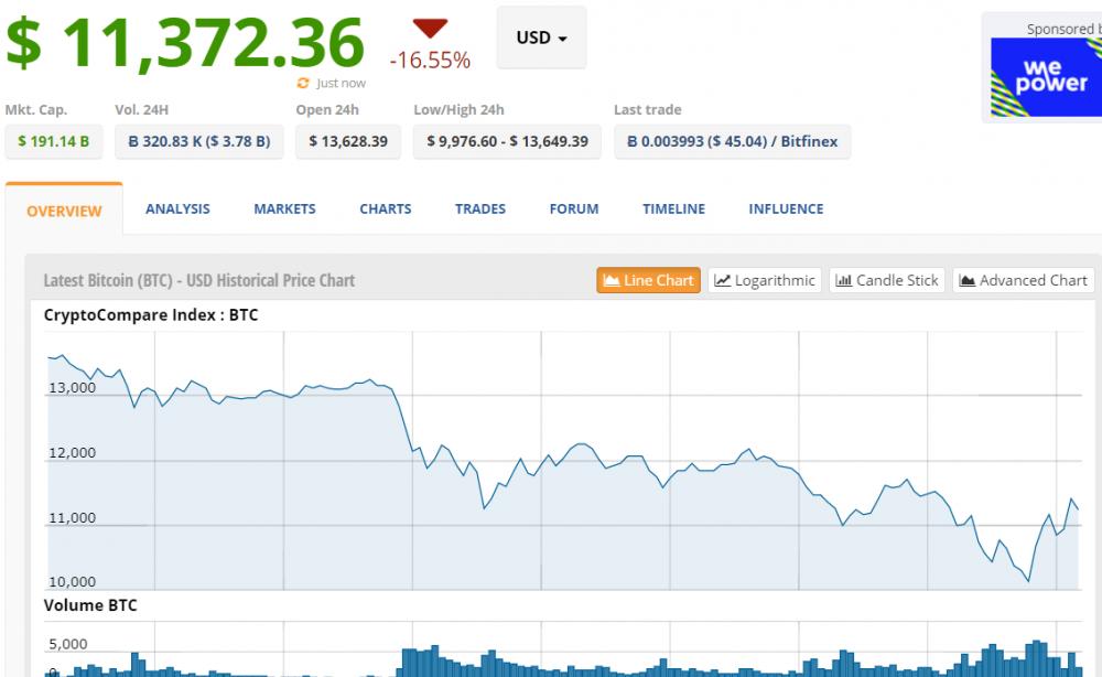 Gia Bitcoin hom nay 17/1: Bat ngo rot tham hai xuong duoi 10.000 USD hinh anh 1