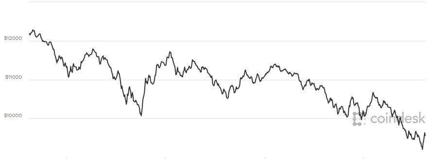 Gia Bitcoin hom nay 18/1: 'De che' suy tan, tiep tuc giam soc 800 USD hinh anh 1