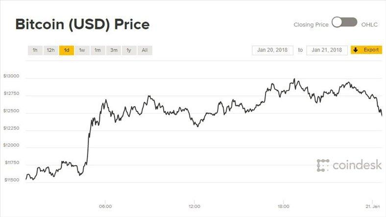 Gia Bitcoin hom nay ngay 22/1: Tiep tuc giam them 400 USD hinh anh 1
