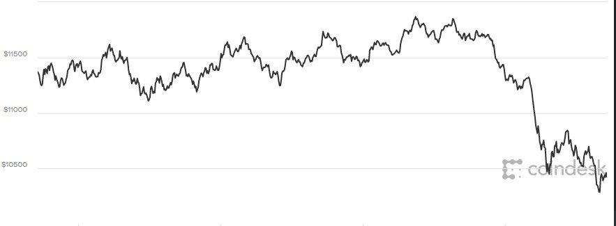 Gia Bitcoin hom nay 23/1/2018: Tiep tuc roi tu do, gia tri rot xuong 10.000 USD hinh anh 1