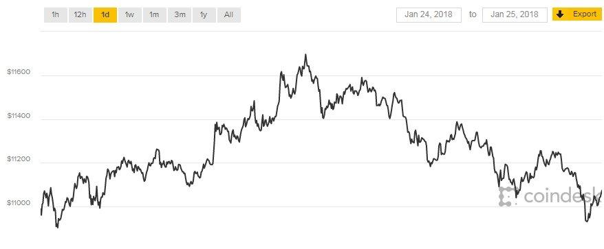 Gia Bitcoin hom nay 26/1: Giam sau, khong the phuc hoi hinh anh 1