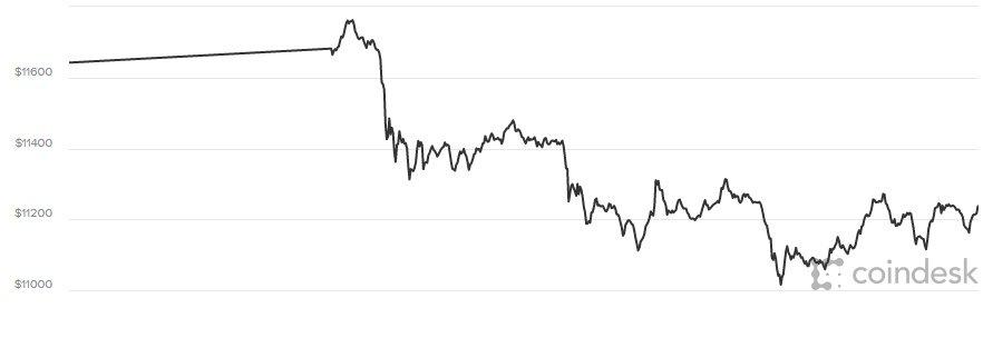 Gia Bitcoin hom nay 30/1: Vung vay trong nguong gia thap hinh anh 1