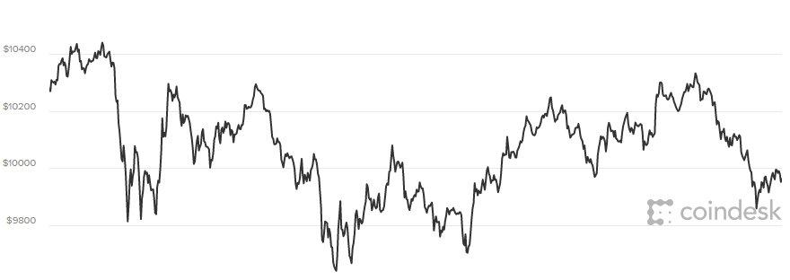 Gia Bitcoin hom nay 1/2: Nha dau tu 'bo cua chay lay nguoi', gia tri chim sau hinh anh 1
