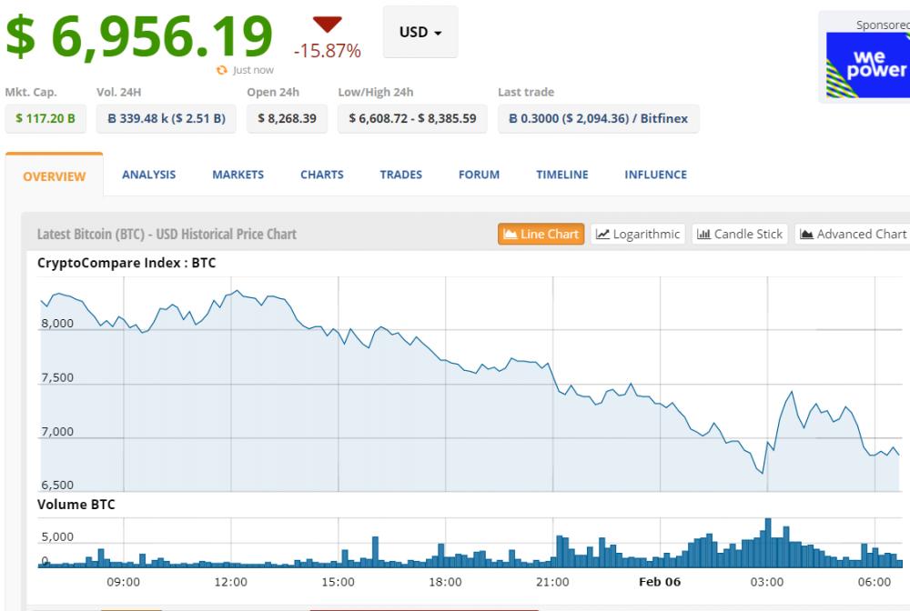 Gia Bitcoin hom nay 6/2: Tien ao lam nguy, roi ky luc xuong nguong 6.000 USD hinh anh 1